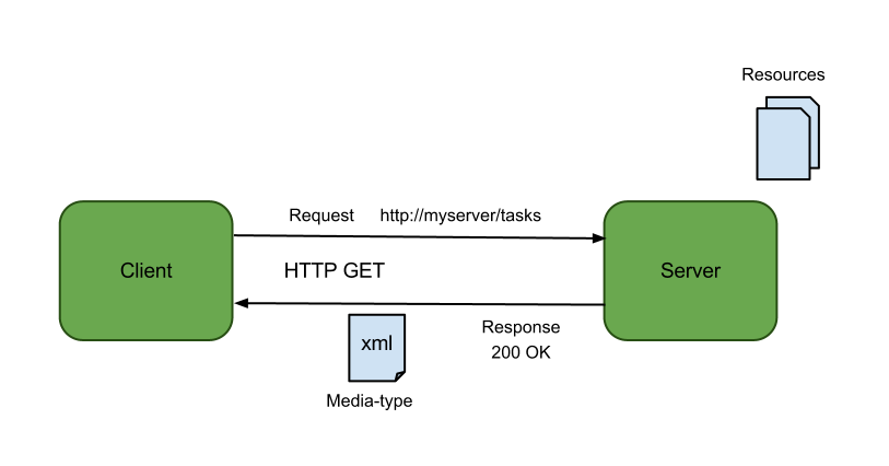REST architecture
