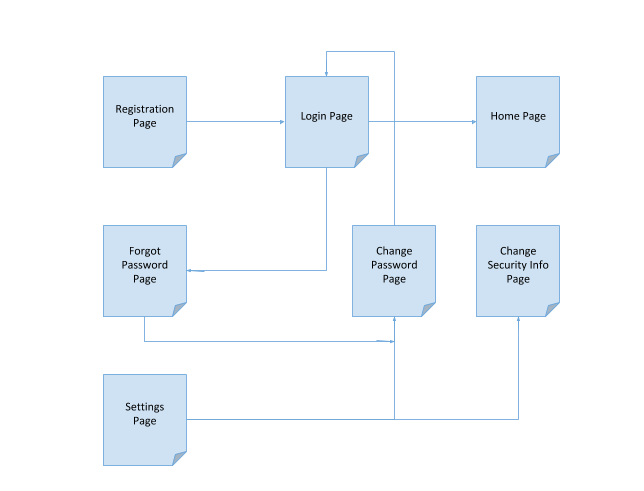 Page Flow Diagram